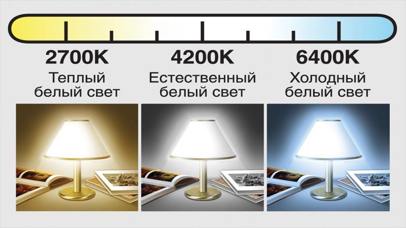 выбор светодиодных ламп для дома