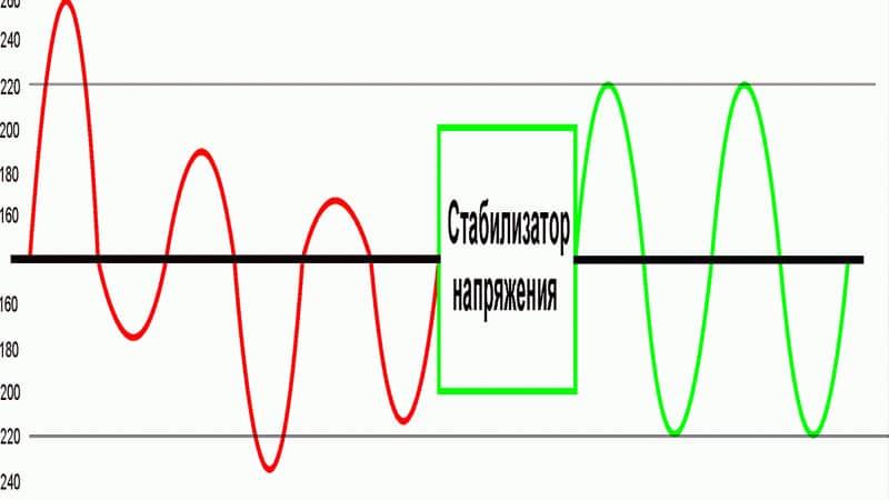 что такое стабилизатор напряжения