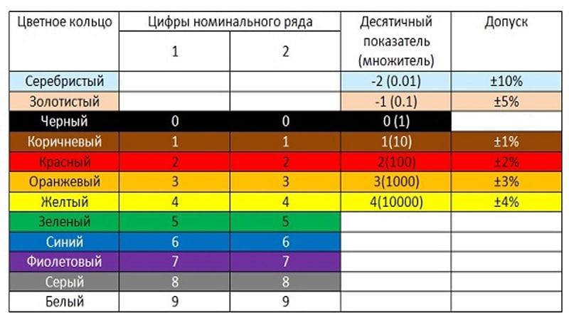 определение резистора по цветовой маркировке