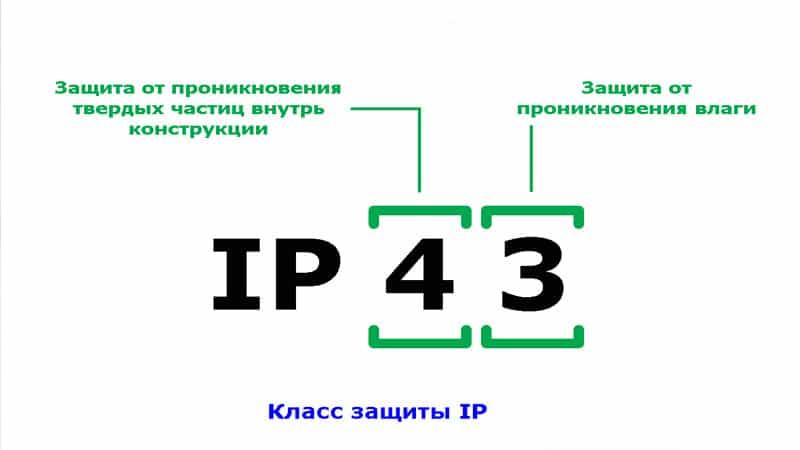 степень защиты IP65 расшифровка