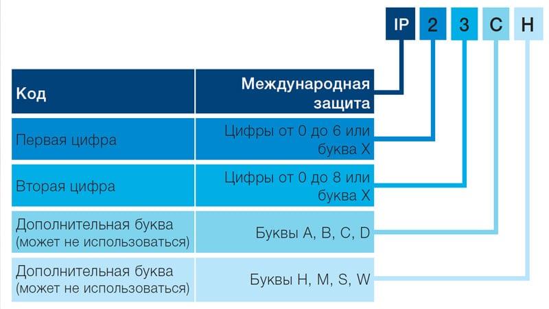 степень защиты IP54
