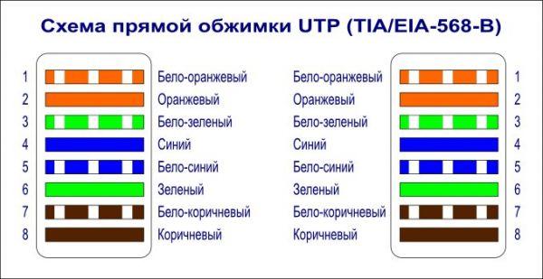 Схема прямой обжимки UTP