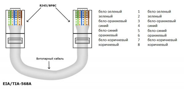 схемы обжимки витой пары из 8 проводов