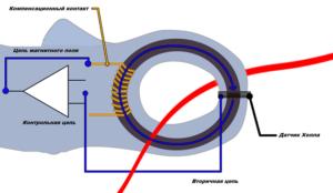 Принцип измерения силы тока токовыми клещами с датчиком Холла