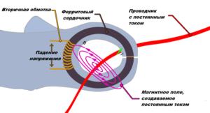 Принцип измерения силы тока токовыми клещами с трансформаторным датчиком