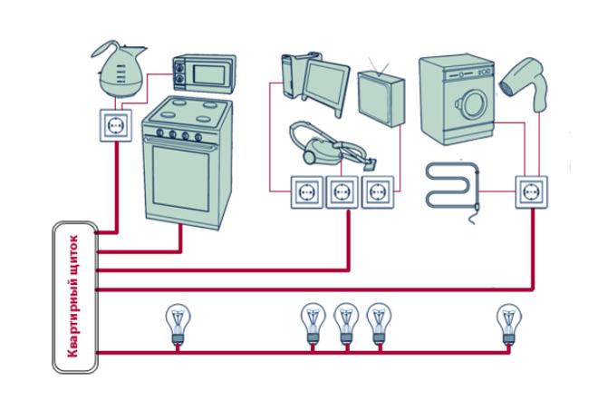 Подключенные электроприборы и лампочки в квартире по разной схеме подключения
