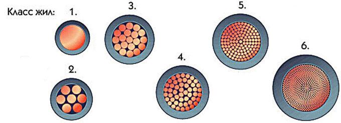 классы проводов на поперечном сечении
