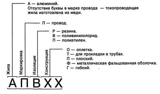 Расшифровка значения провода