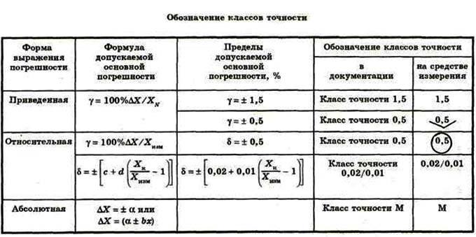 Таблица: обозначение классов точности