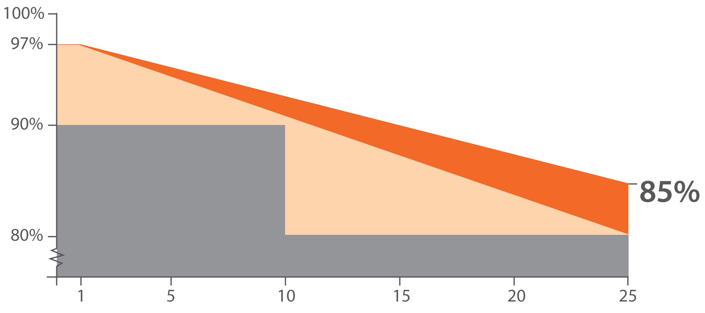 График срока службы батарей