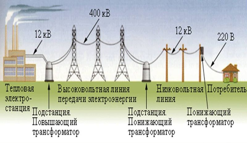 Схема передачи электроэнергии от электростанции до потребителя