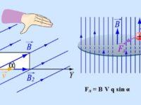 Сила Лоренца просто и понятно: определение, формула, правило левой руки