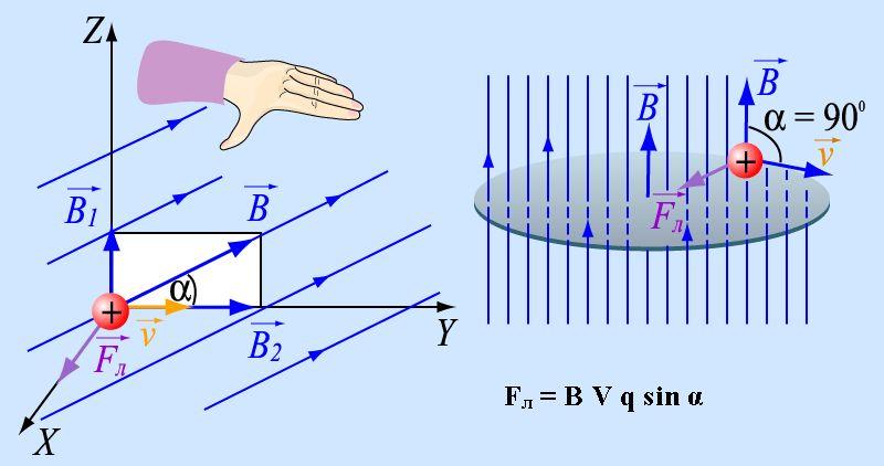 Формула силы Лоренца в физике